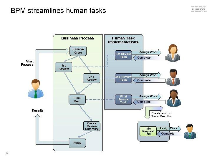 BPM streamlines human tasks Business Process Receive Order Start Process 1 st Review Task