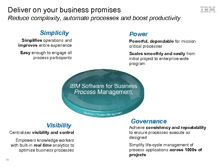 Deliver on your business promises Reduce complexity, automate processes and boost productivity Simplicity Power