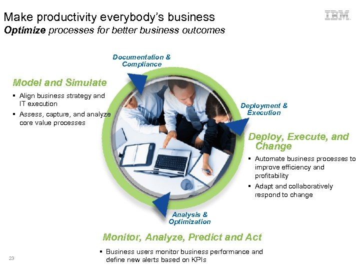 Make productivity everybody's business Optimize processes for better business outcomes Documentation & Compliance Model