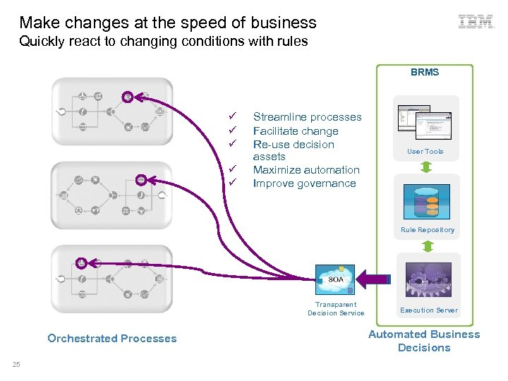 Make changes at the speed of business Quickly react to changing conditions with rules