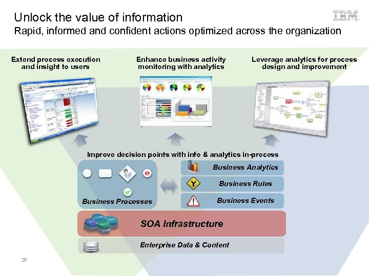 Unlock the value of information Rapid, informed and confident actions optimized across the organization
