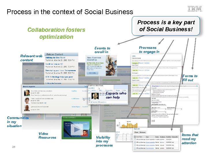 Process in the context of Social Business Process is a key part of Social