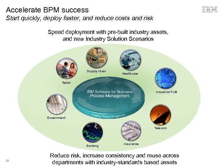Accelerate BPM success Start quickly, deploy faster, and reduce costs and risk Speed deployment