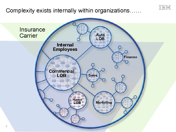 Complexity exists internally within organizations…… Insurance Carrier Auto LOB Internal Employees Finance Commercial LOB