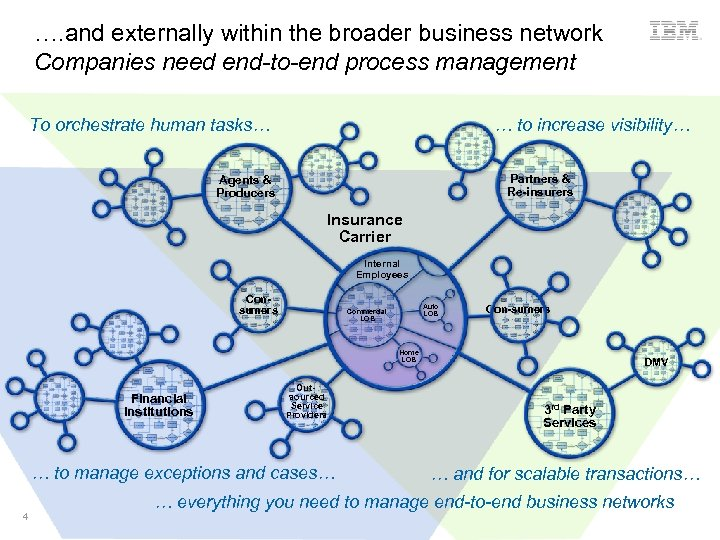 …. and externally within the broader business network Companies need end-to-end process management To