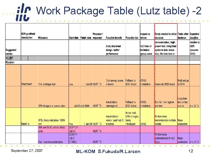 Work Package Table (Lutz table) -2 September 27, 2007 ML-KOM S. Fukuda/R. Larsen 12