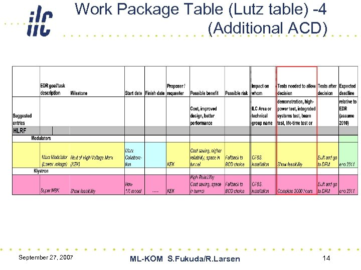 Work Package Table (Lutz table) -4 (Additional ACD) September 27, 2007 ML-KOM S. Fukuda/R.