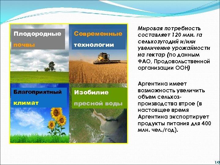 Плодородные Современные почвы технологии Благоприятный Изобилие климат пресной воды Мировая потребность составляет 120 млн.