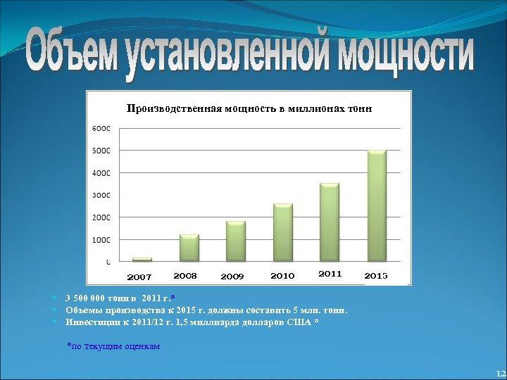 Производственная мощность в миллионах тонн § § § 3 500 000 тонн в 2011