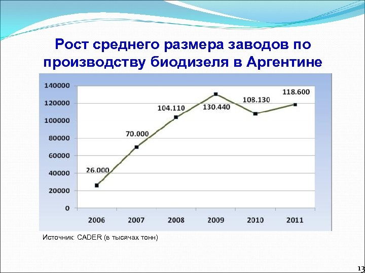 Рост среднего размера заводов по производству биодизеля в Аргентине Источник: CADER (в тысячах тонн)
