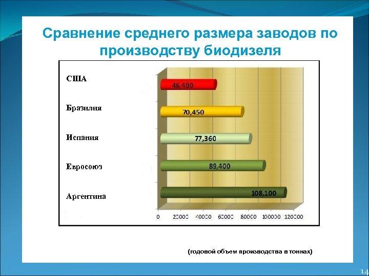 Сравнение среднего размера заводов по производству биодизеля США Бразилия Испания Евросоюз Аргентина (годовой объем
