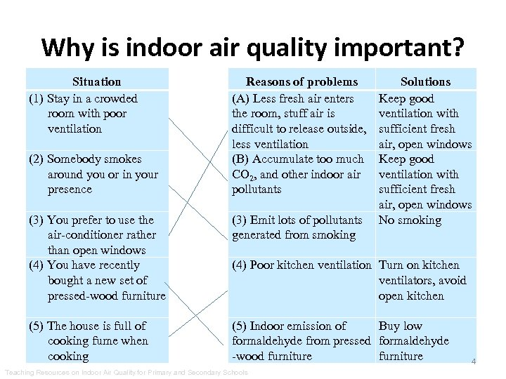 Why is indoor air quality important? Situation (1) Stay in a crowded room with