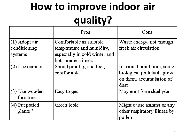 How to improve indoor air quality? Pros (1) Adopt air conditioning systems (2) Use