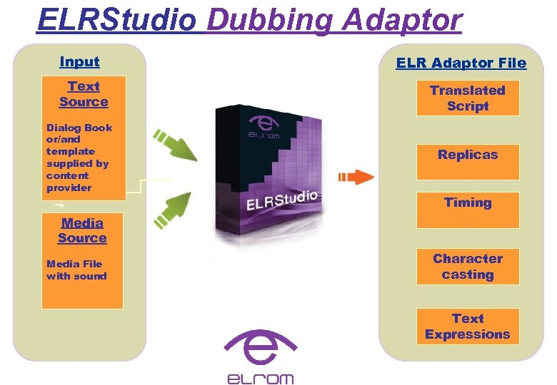 ELRStudio Dubbing Adaptor Input Text Source Dialog Book or/and template supplied by content provider