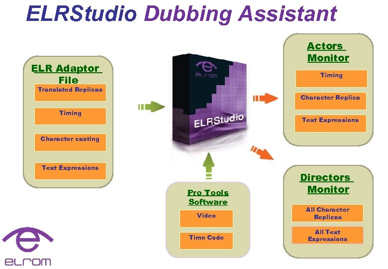 ELRStudio Dubbing Assistant Actors Monitor ELR Adaptor File Timing Translated Replicas Character Replica Timing