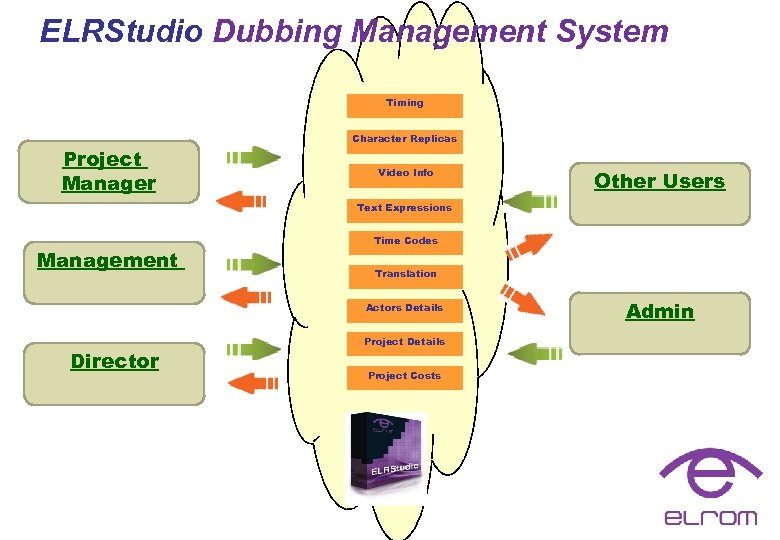 ELRStudio Dubbing Management System Timing Project Manager Character Replicas Video Info Other Users Text