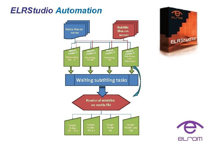 ELRStudio Automation Subtitle files on server Media files on server Watch r 1 Folde