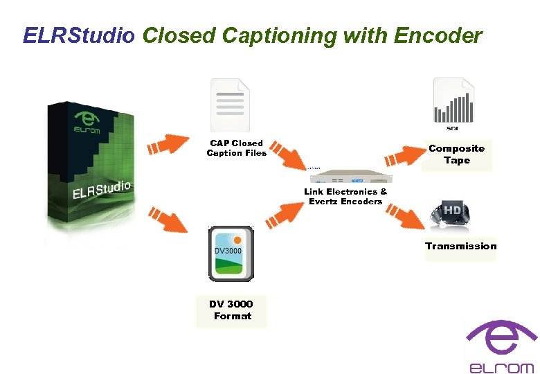 ELRStudio Closed Captioning with Encoder CAP Closed Caption Files Composite Tape Link Electronics &