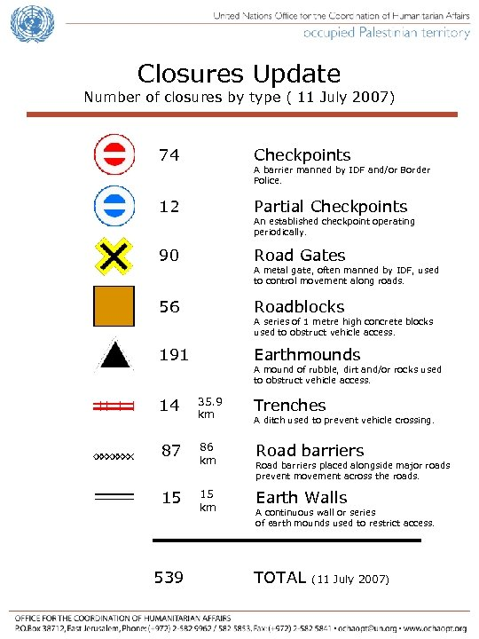 Closures Update Number of closures by type ( 11 July 2007) 74 Checkpoints 12