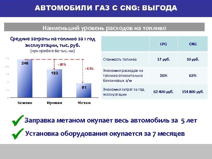 АВТОМОБИЛИ ГАЗ С CNG: ВЫГОДА Наименьший уровень расходов на топливо Средние затраты на топливо