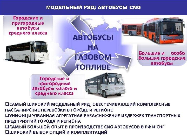 Гамма автобусов на газомоторном топливе МОДЕЛЬНЫЙ РЯД: АВТОБУСЫ CNG АВТОБУСЫ: ПРОДУКТОВАЯ ЛИНЕЙКА Городские и