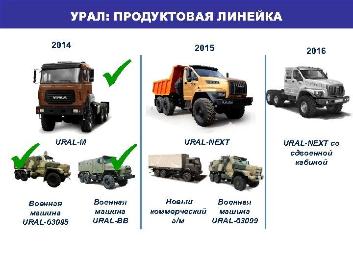 УРАЛ: ПРОДУКТОВАЯ ЛИНЕЙКА МОДЕЛЬНЫЙ РЯД 2014 2015 URAL-M Военная машина URAL-63095 Военная машина URAL-ВВ