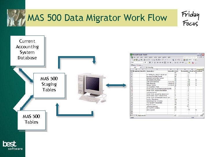 MAS 500 Data Migrator Work Flow Current Accounting System Database MAS 500 Staging Tables