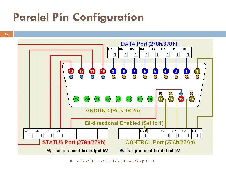 Paralel Pin Configuration 19 Komunikasi Data - S 1 Teknik Informatika (ST 014)
