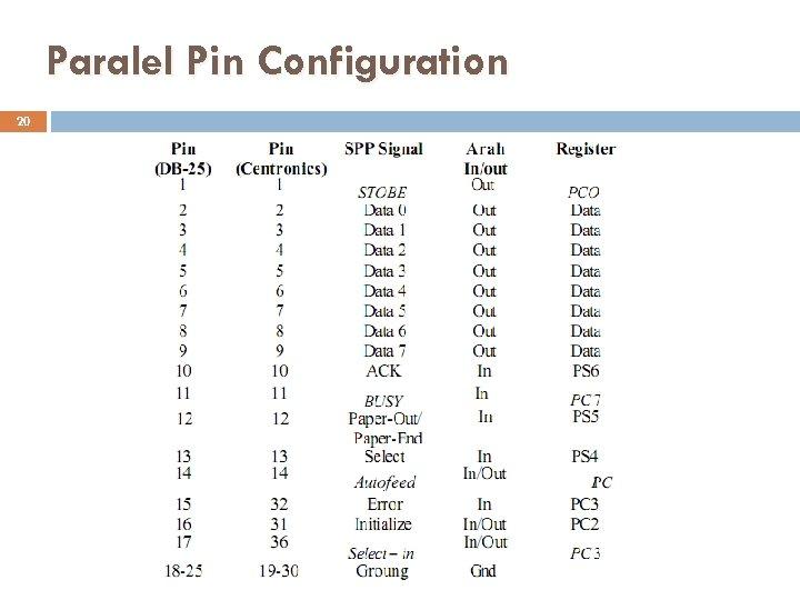 Paralel Pin Configuration 20 Komunikasi Data - S 1 Teknik Informatika (ST 014)