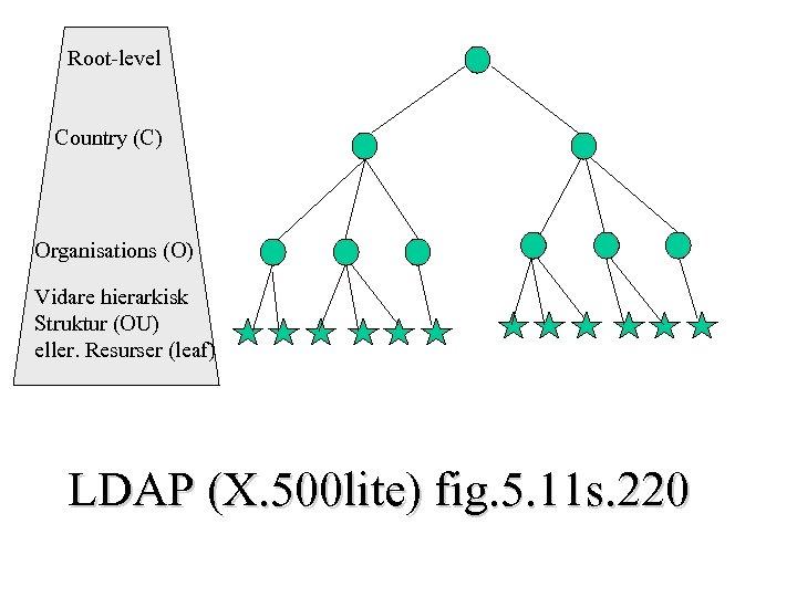 Root-level Country (C) Organisations (O) Vidare hierarkisk Struktur (OU) eller. Resurser (leaf) LDAP (X.