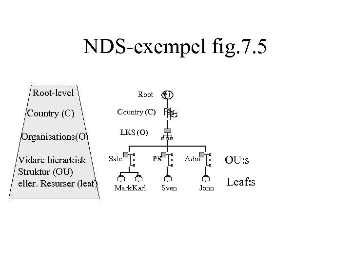 NDS-exempel fig. 7. 5 Root-level Root Country (C) Organisations(O) Vidare hierarkisk Struktur (OU) eller.