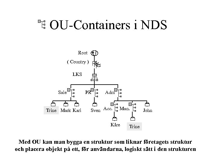 OU-Containers i NDS Root ( Country ) LKS Sale Trine Mark Kari PR Adm