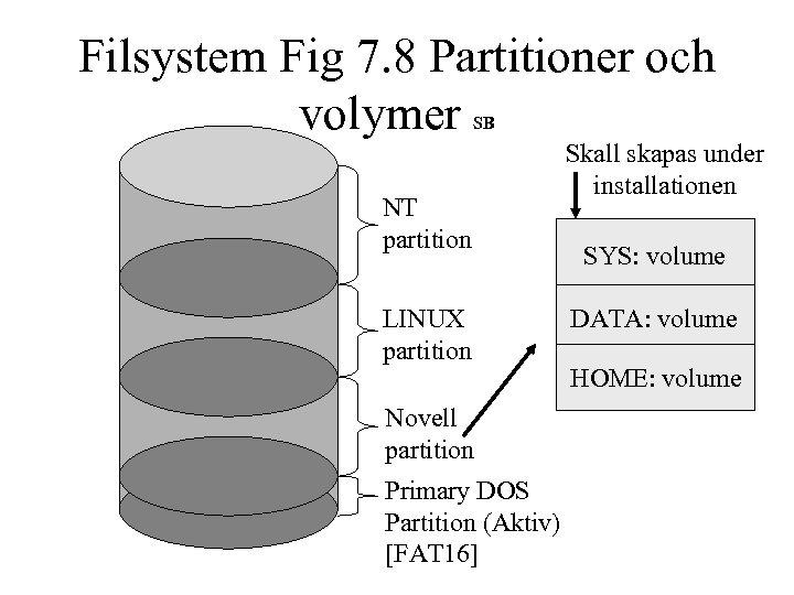 Filsystem Fig 7. 8 Partitioner och volymer SB NT partition LINUX partition Novell partition