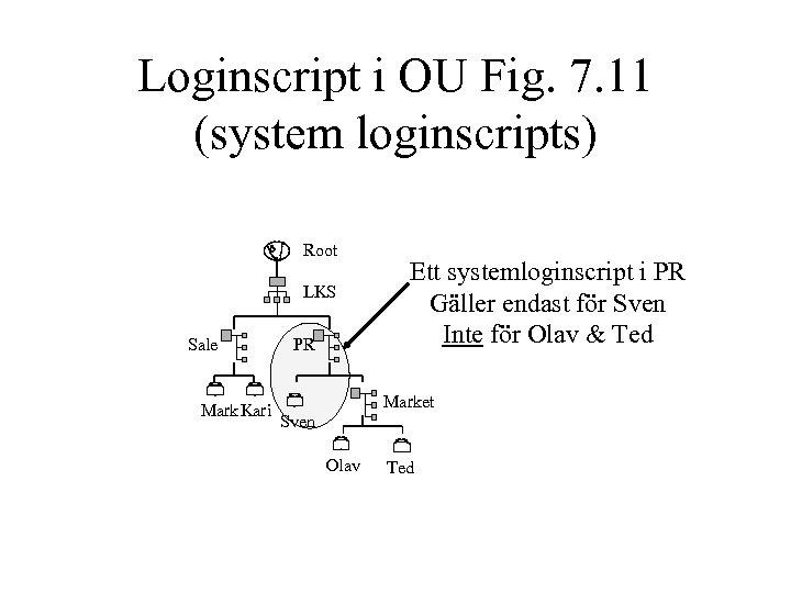 Loginscript i OU Fig. 7. 11 (system loginscripts) Root LKS Sale Mark. Kari PR