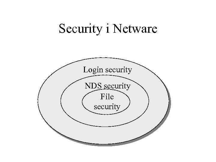 Security i Netware Login security NDS security File security