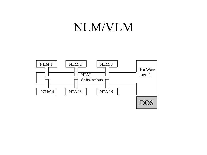 NLM/VLM NLM 1 NLM 2 NLM 3 NLM Softwarebus NLM 4 NLM 5 Net.