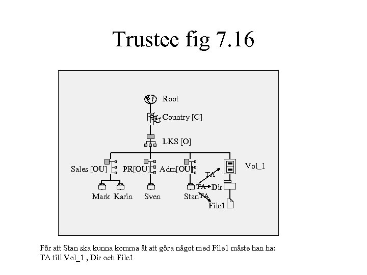 Trustee fig 7. 16 Root Country [C] LKS [O] Sales [OU] PR[OU] Mark Karin