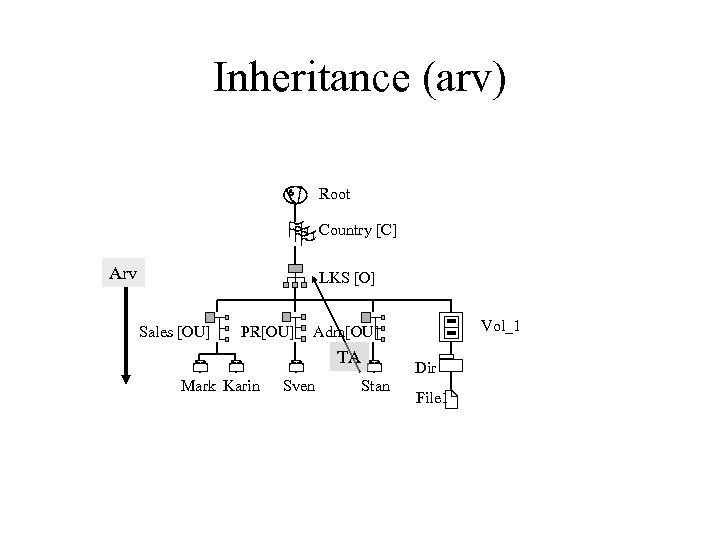 Inheritance (arv) Root Country [C] Arv LKS [O] Sales [OU] PR[OU] TA Mark Karin