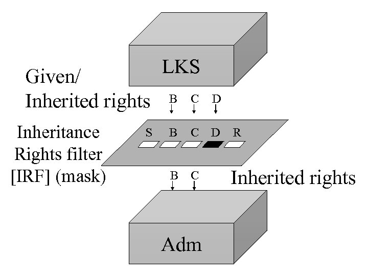 Given/ Inherited rights Inheritance Rights filter [IRF] (mask) S LKS B C D B