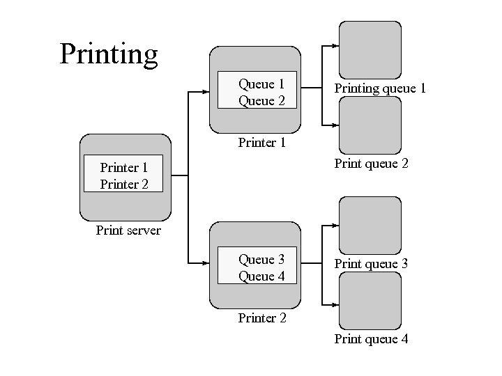 Printing Queue 1 Queue 2 Printing queue 1 Printer 1 Print queue 2 Printer