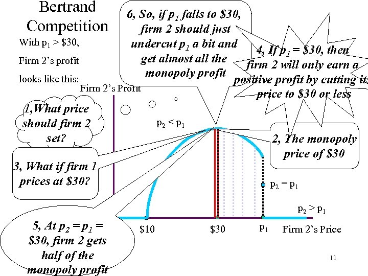 Bertrand Competition 6, So, if p 1 falls to $30, firm 2 should just