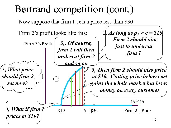 Bertrand competition (cont. ) Now suppose that firm 1 sets a price less than