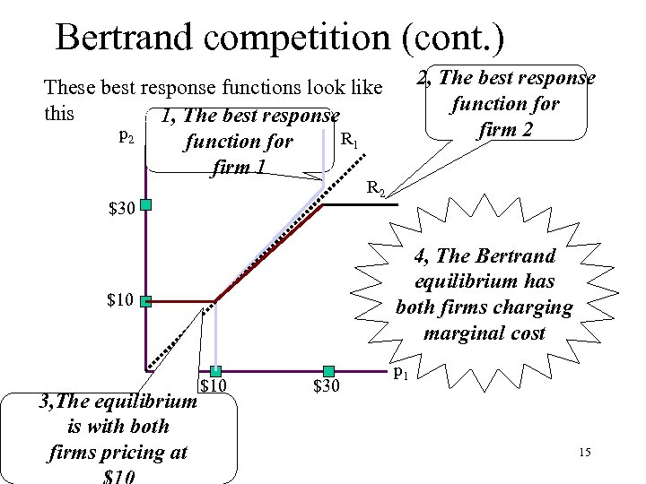 Bertrand competition (cont. ) 2, The best response function for firm 2 These best