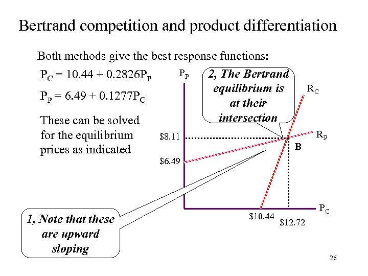 Bertrand competition and product differentiation Both methods give the best response functions: PP 2,