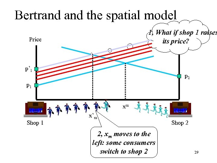 Bertrand the spatial model 1, What if shop 1 raises Price its price? Price