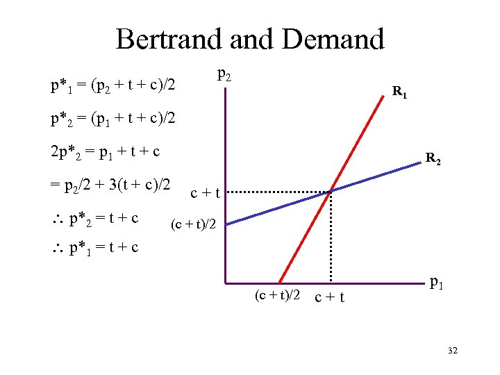 Bertrand Demand p 2 p*1 = (p 2 + t + c)/2 R 1