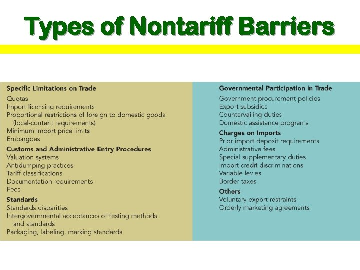 Types of Nontariff Barriers