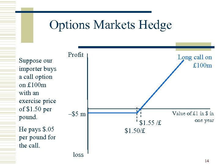 Options Markets Hedge Suppose our importer buys a call option on £ 100 m