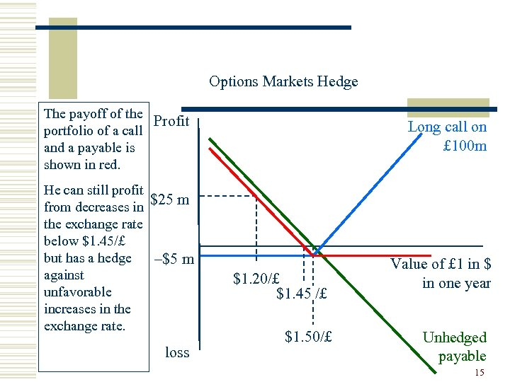 Options Markets Hedge The payoff of the Profit portfolio of a call and a