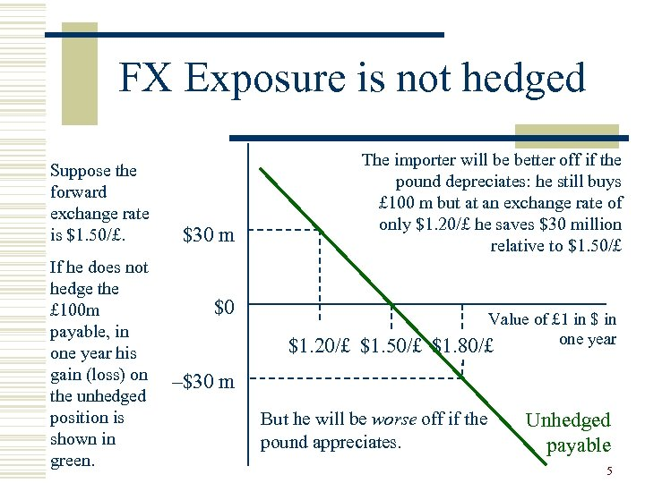 FX Exposure is not hedged Suppose the forward exchange rate is $1. 50/£. If